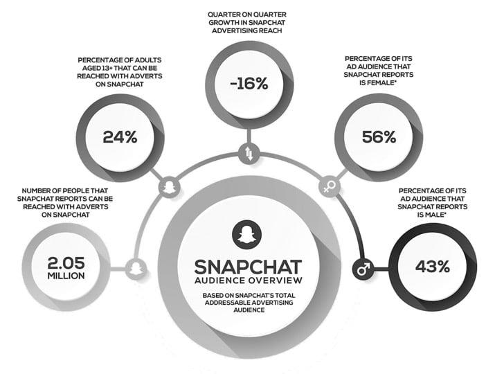 uae-snapchat-stats